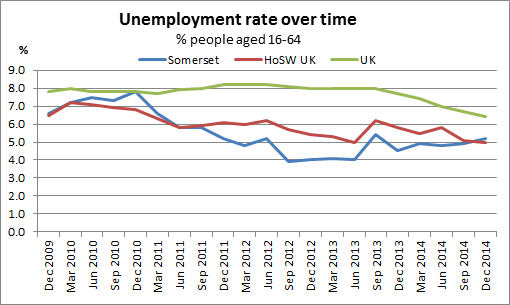 Unemployment rate over time chart